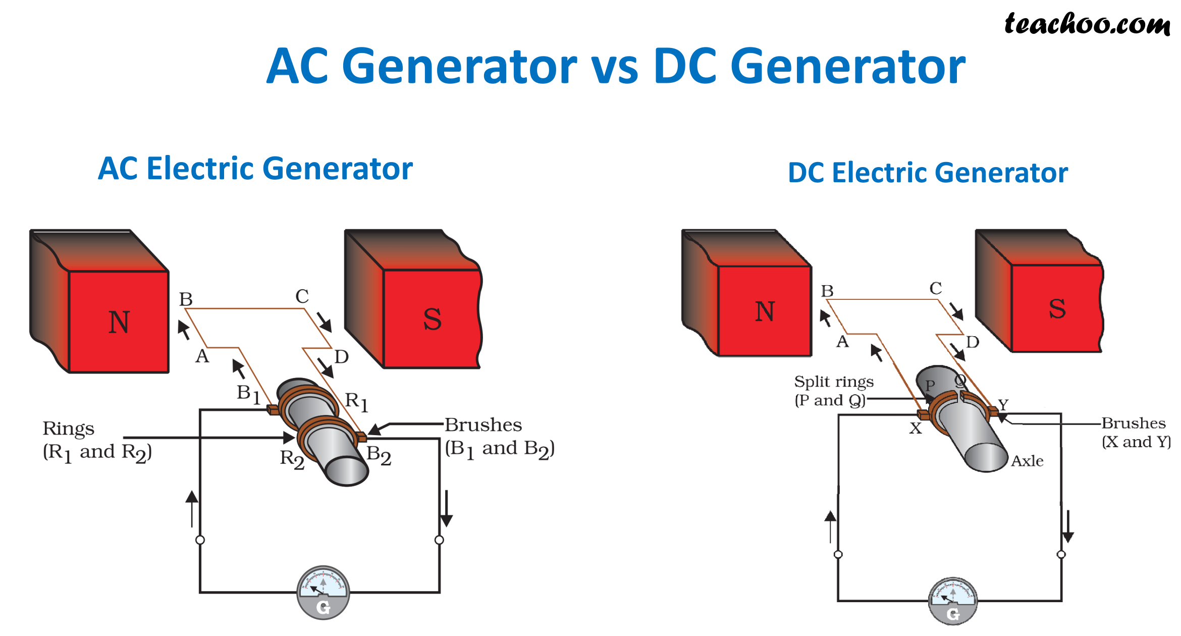 Difference between AC and DC Generator - Table Form - Teachoo