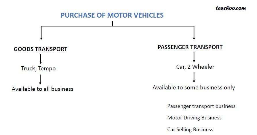 ITC on Motor vehicle.jpg
