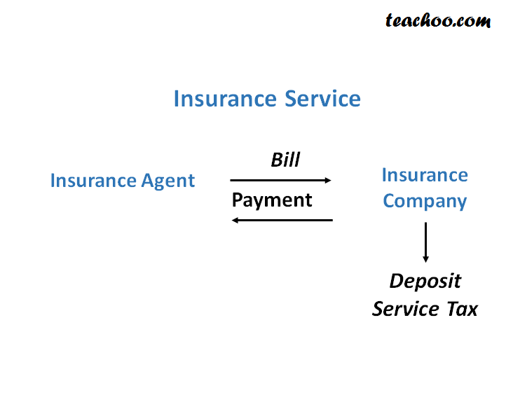 Service Tax On Insurance Agent Services - Concept of RCM (Reverse Charge and Partial Reverse  Charge)