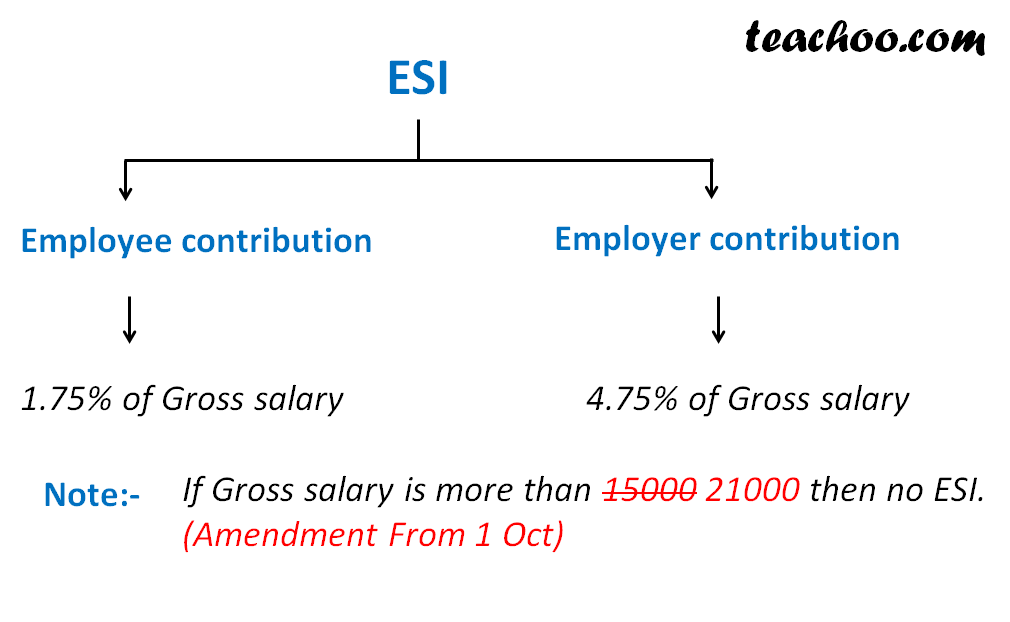 Rates of ESI - ESI (Employee State Insurance)