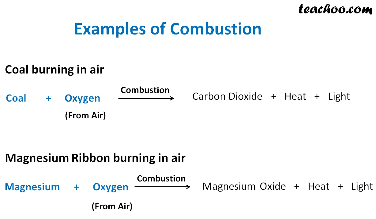 Examples of Cumbtion - Teachoo.jpg