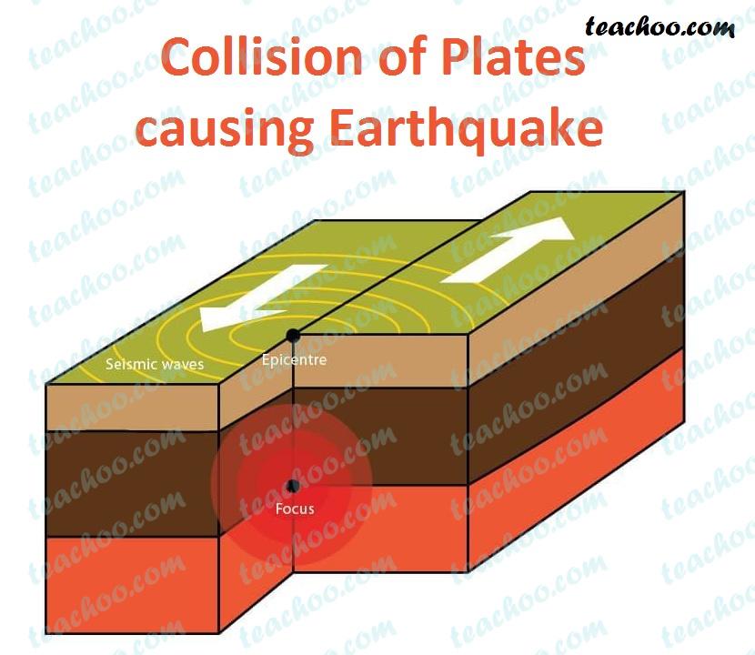 collision-of-plates-causing-earthquake---teachoo.jpg