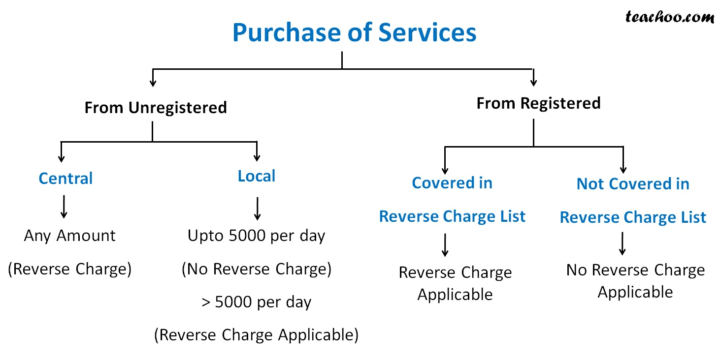 Purchase of services 2 Image.jpg