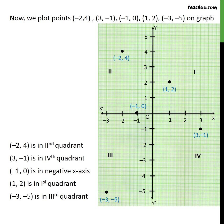 Ex 3.3,1 - Chapter 3 Class 9 Coordinate Geometry - Part 3