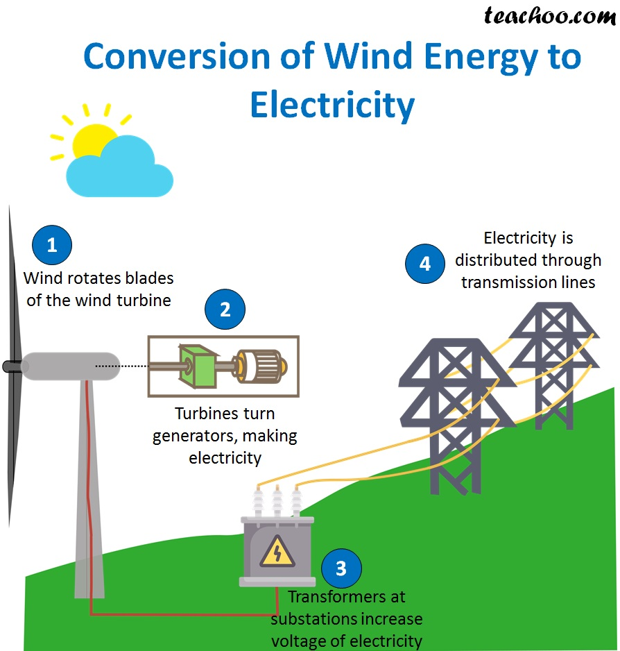 Conversion of Wind Energy to Electricity - teachoo.jpg