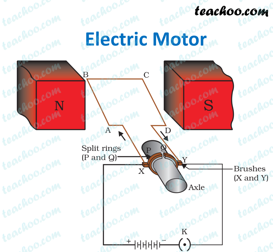 Ncert Q11 Draw A Labelled Diagram Of An Electric Motor Explain