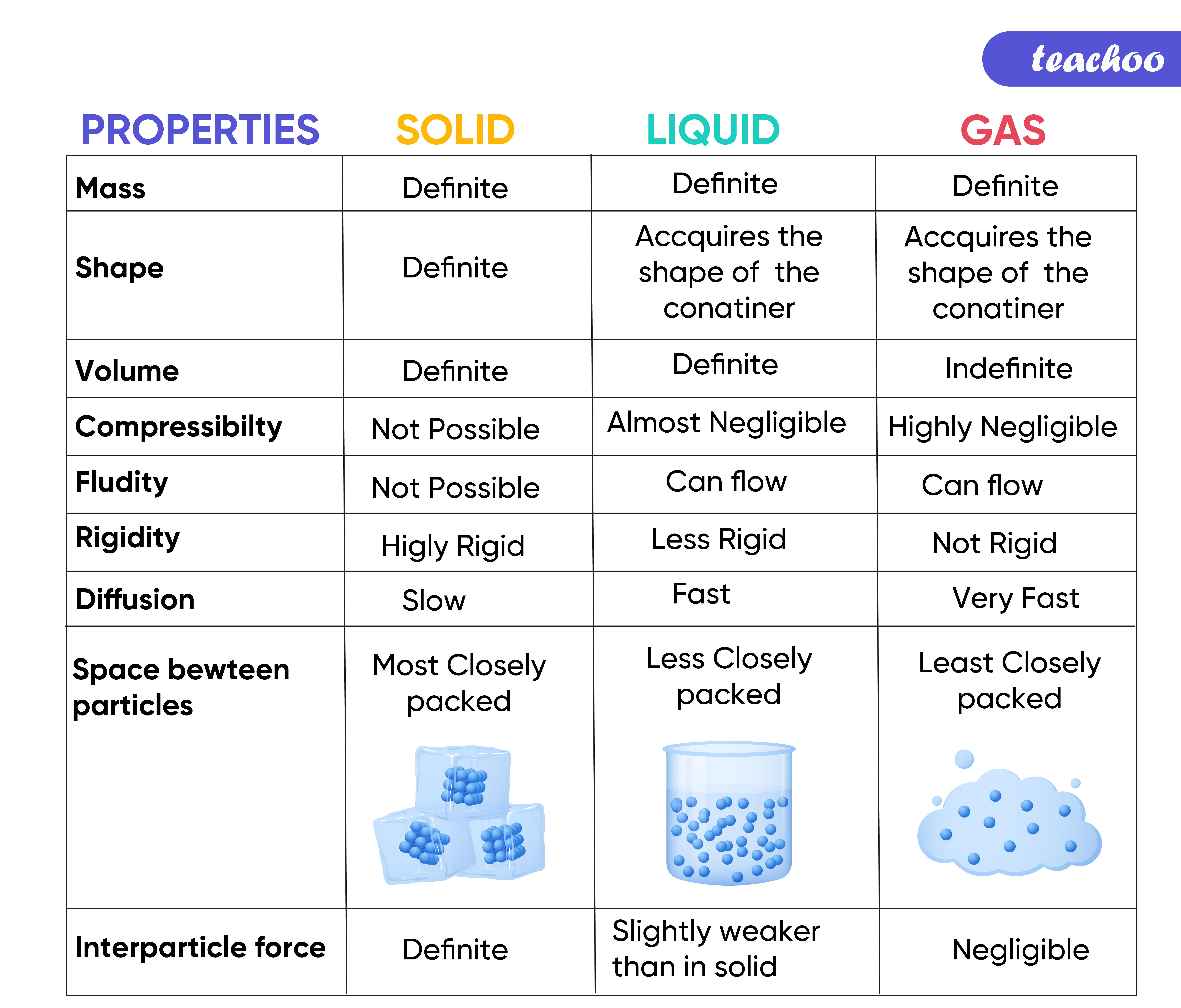 Properties Solid, Liquid and Gas-Teachoo.jpg