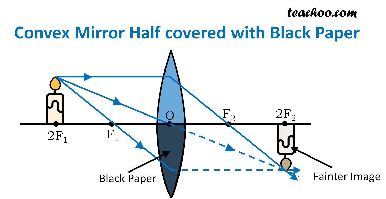 Convex Mirror Half covered with black paper - Teachoo.jpg