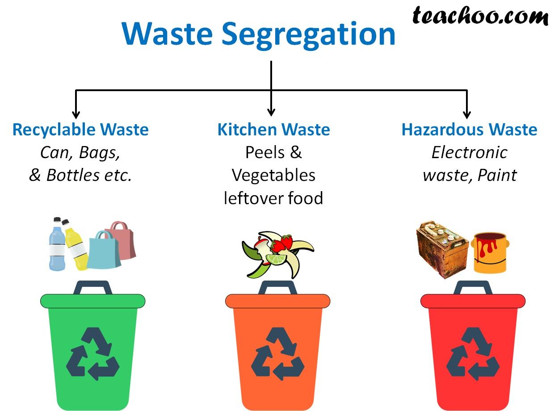 Waste Segregation - Teachoo.jpg