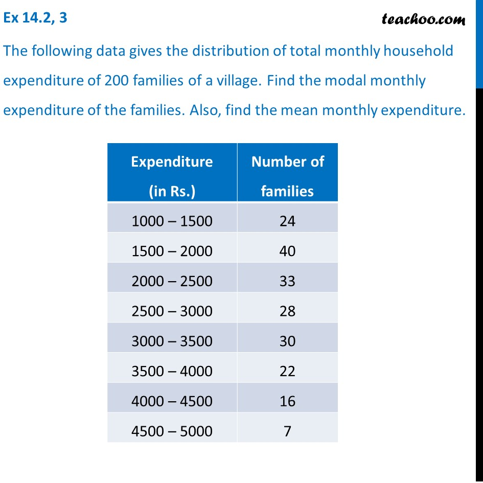 Ex 14.2, 3 - Distribution of total monthly household expenditure
