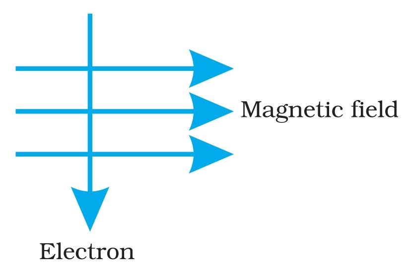 magnetic Field Electron - Teachoo.jpg
