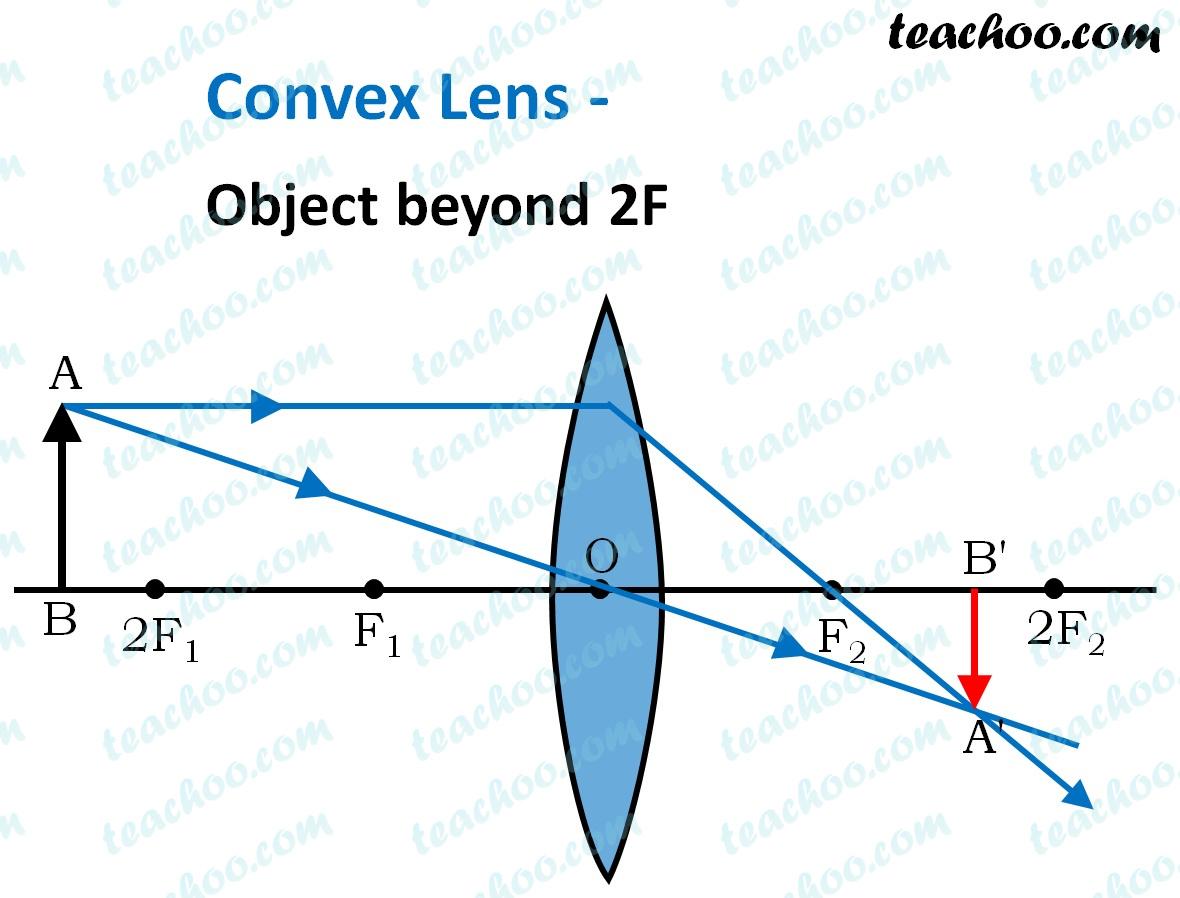 convex-lens---object-beyond-2f---teachoo.jpg