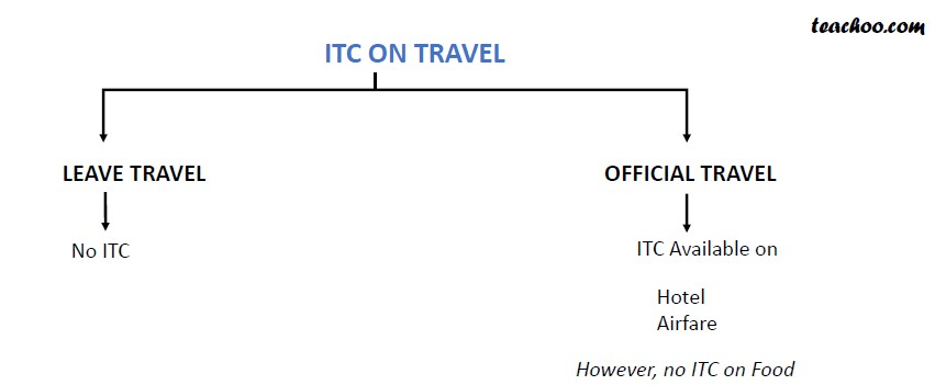 ITC on Travel.jpg