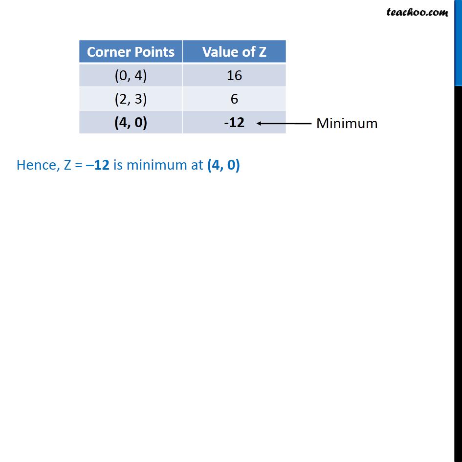 Ex 12.1, 2 - Chapter 12 Class 12 Linear Programming - Part 3