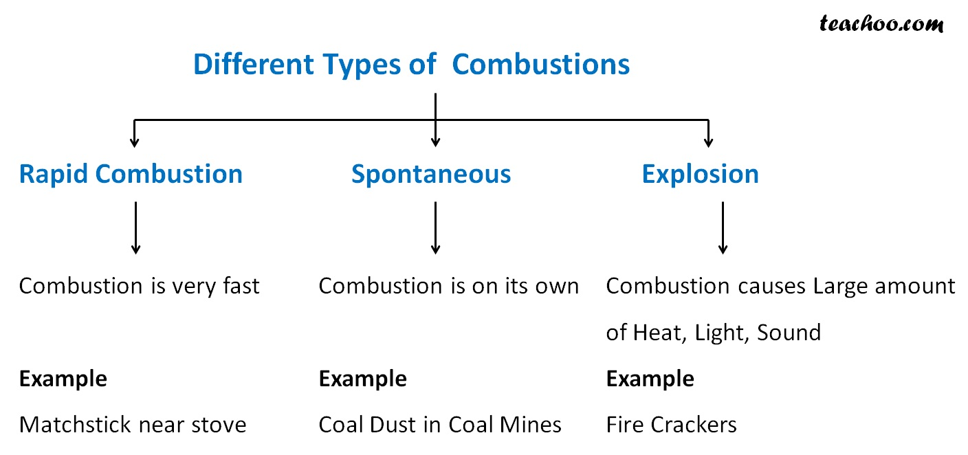 Different Types of Combustions - teachoo.jpg