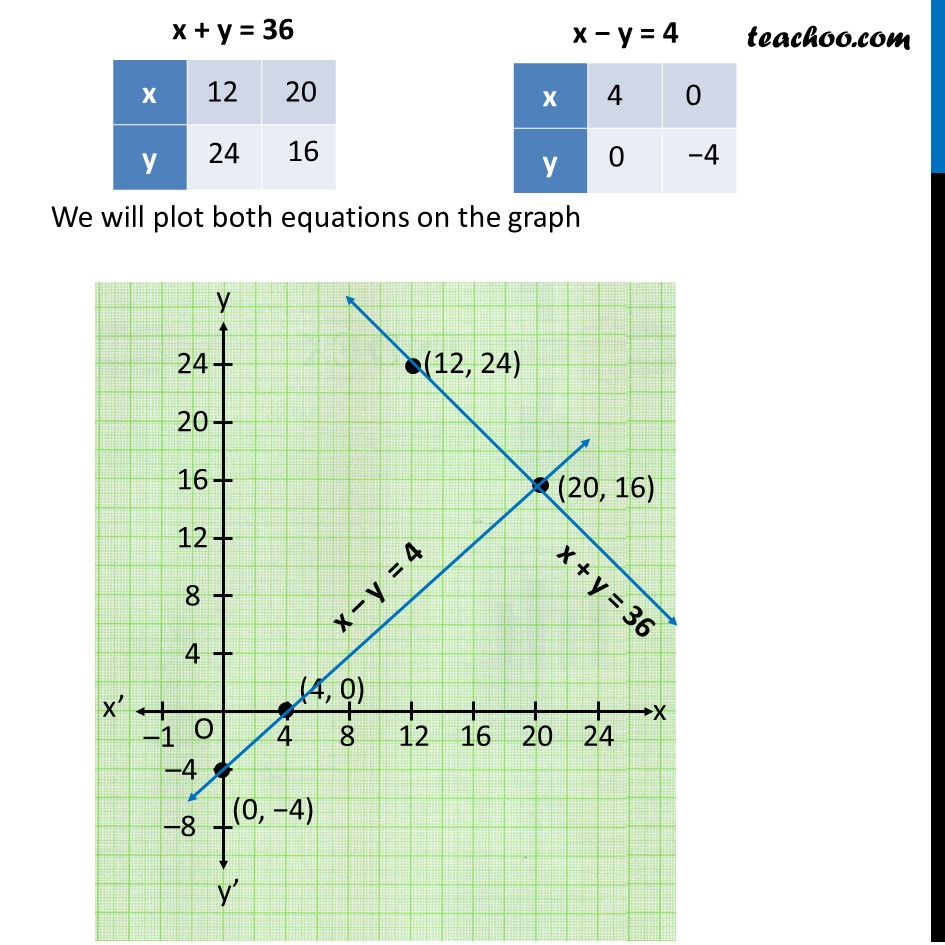 Ex 3.2, 5 - Chapter 3 Class 10 Pair of Linear Equations in Two Variables - Part 5