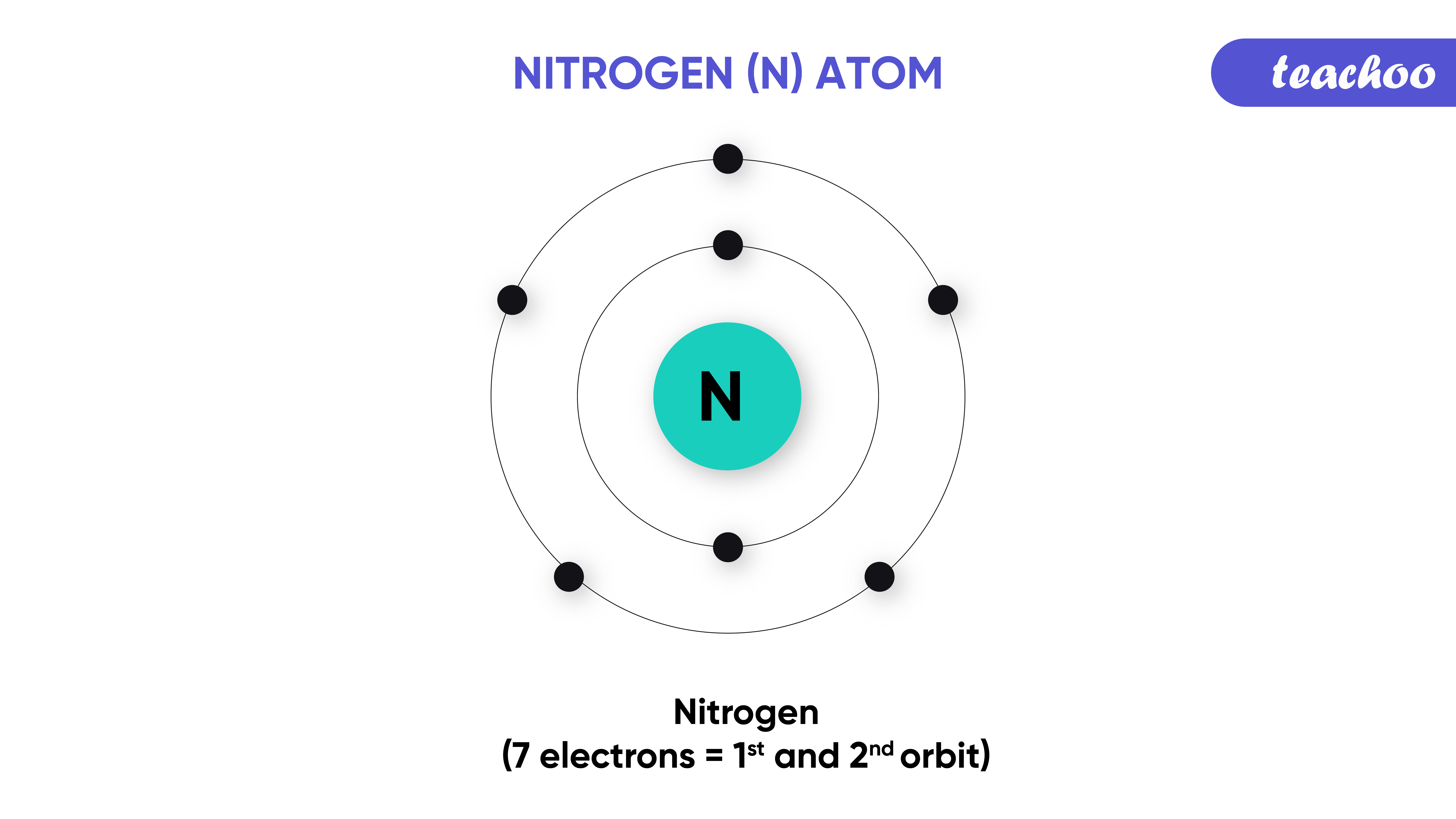27. nitrogen-Teachoo-01.png