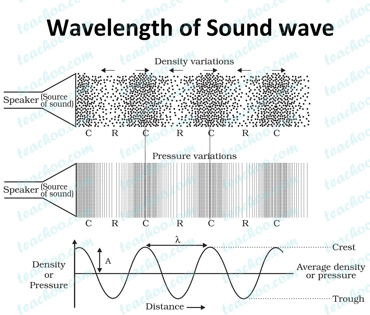 wavelength-of-sound-wave.jpg