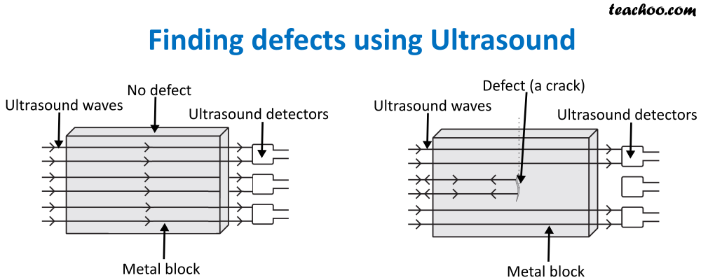 Finding defects using Ultrasound.png