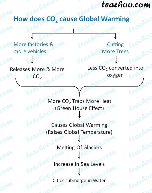 how-does-co2-cauese-global-warming---teachoo.jpg