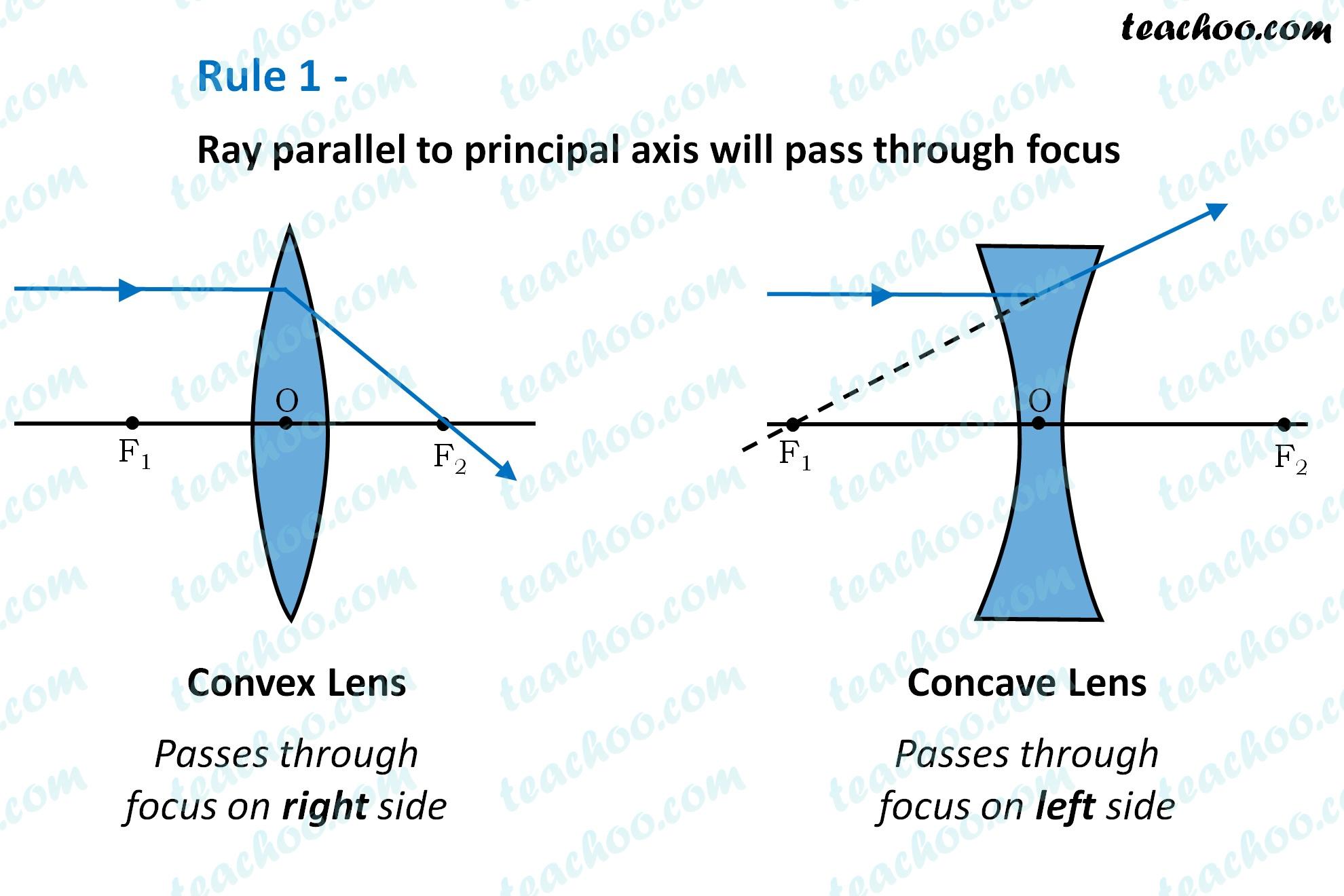 rule-1---ray-parallel-to-principal-axis-will-pass-through-focus-2---teachoo.jpg