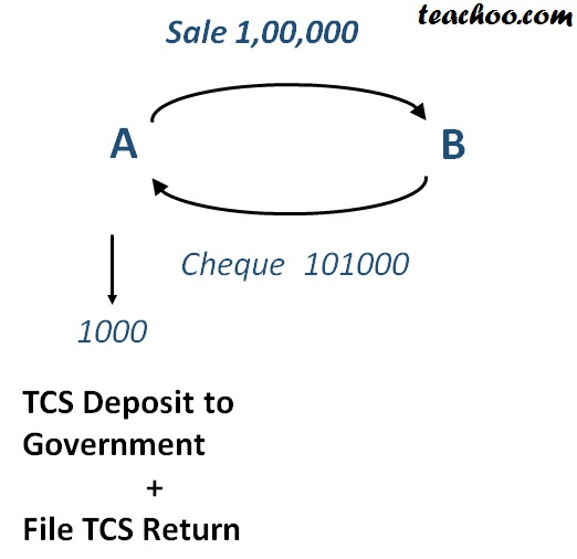 TCS in GST Image.jpg