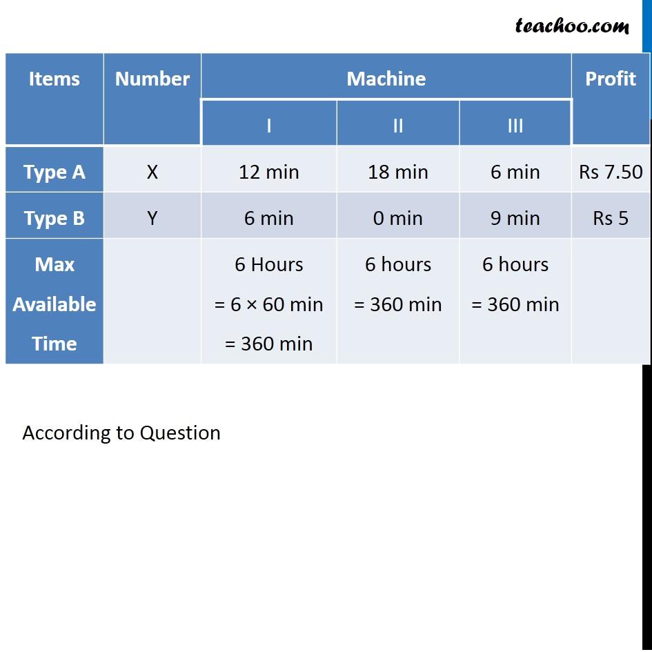 Misc 4 - Chapter 12 Class 12 Linear Programming - Part 2