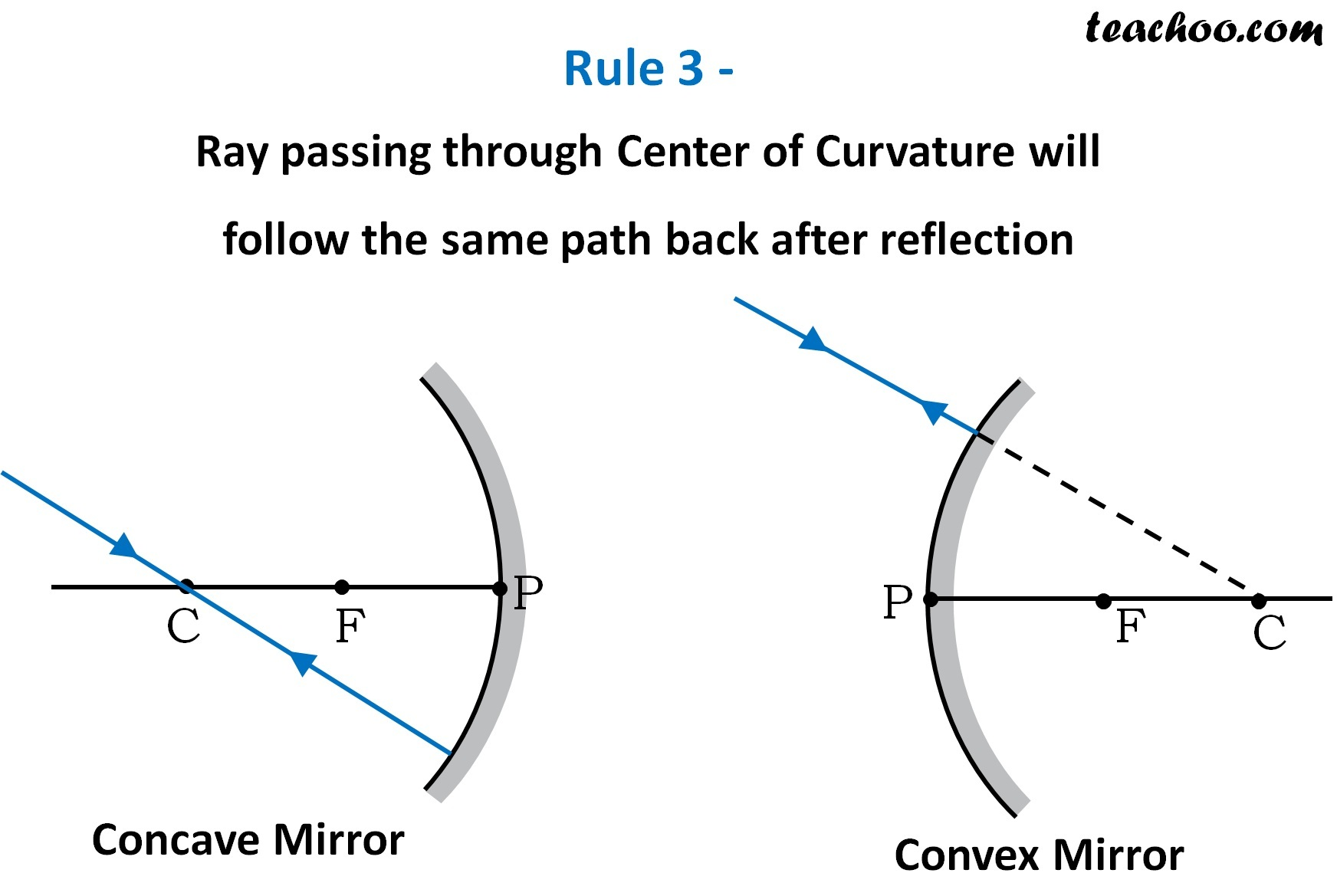 Rule 3 - Ray passing through Center of Curvature will follow the same path -Teachoo.jpg