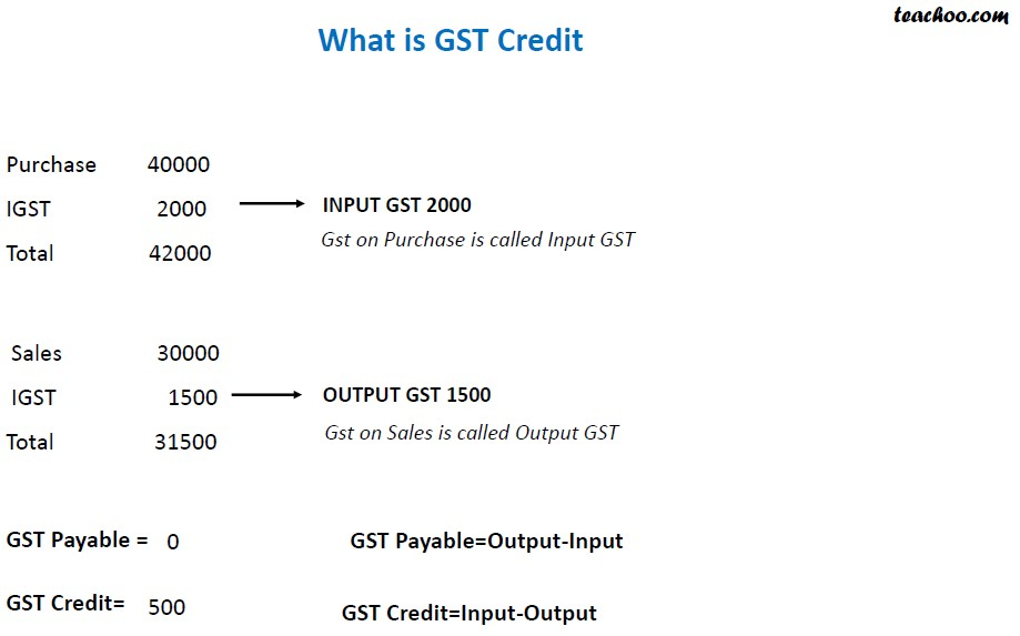 what is GST Credit.jpg