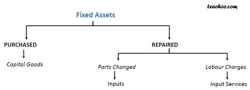 Fixed Assets.jpg