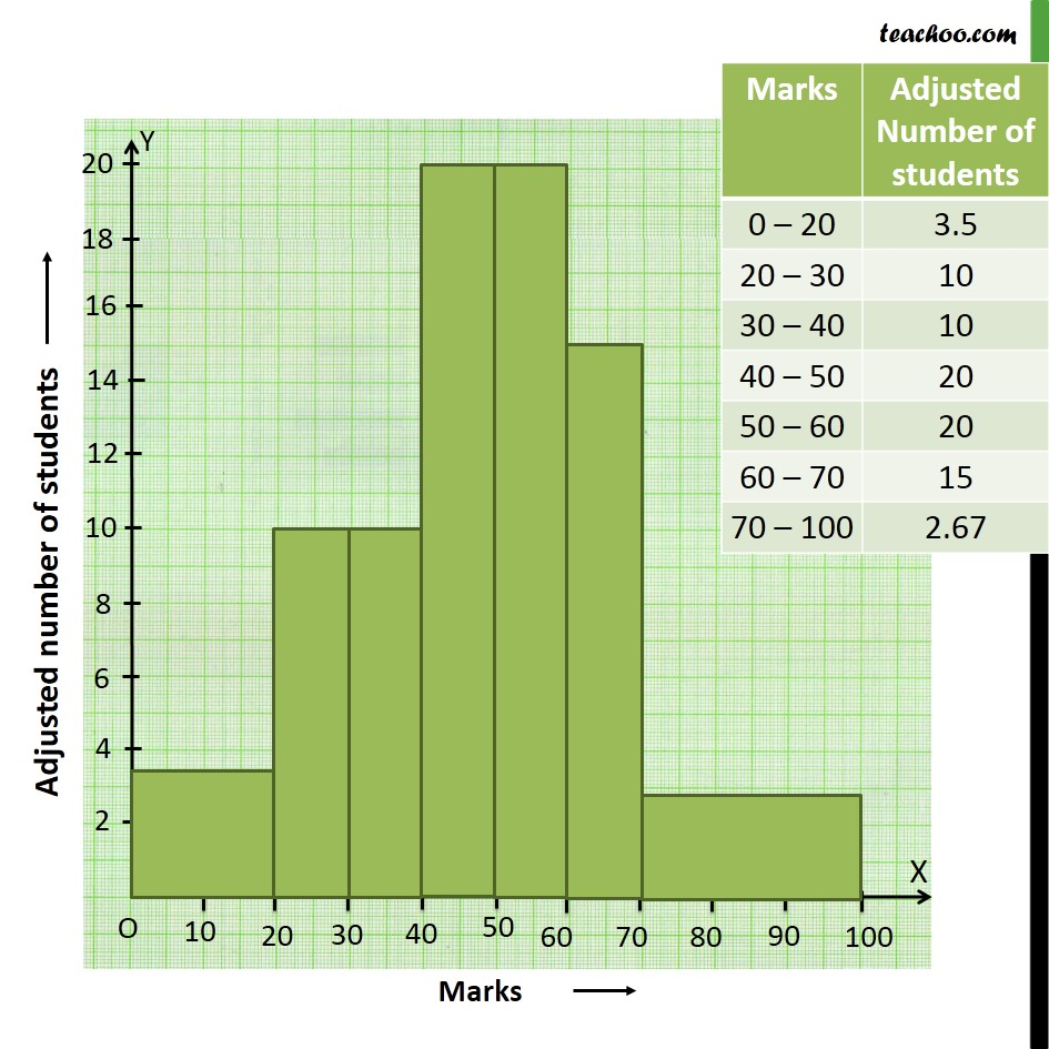 Example 7 - Chapter 14 Class 9 Statistics - Part 3
