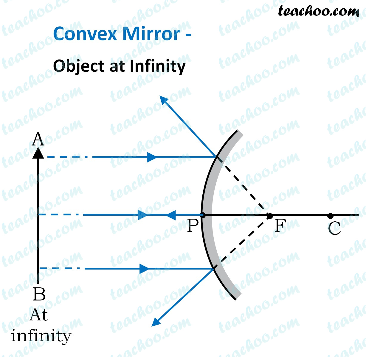 convex-mirror---object-at-infinity---ray-diagram---teachoo.jpg