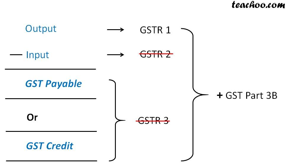 output input gst 123b.jpg