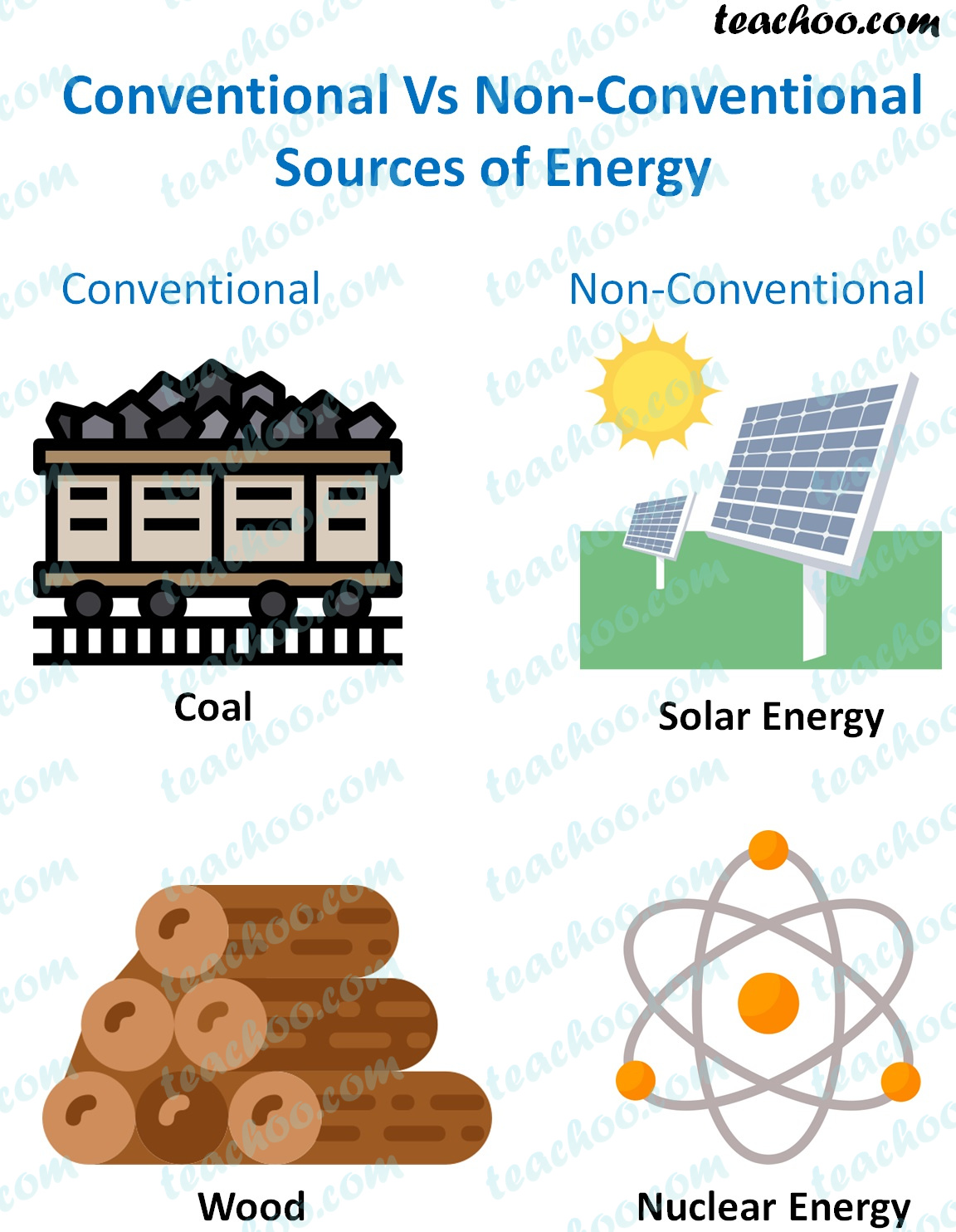 conventional-vs-non-conventional-sources-of-energy---teachoo.jpg