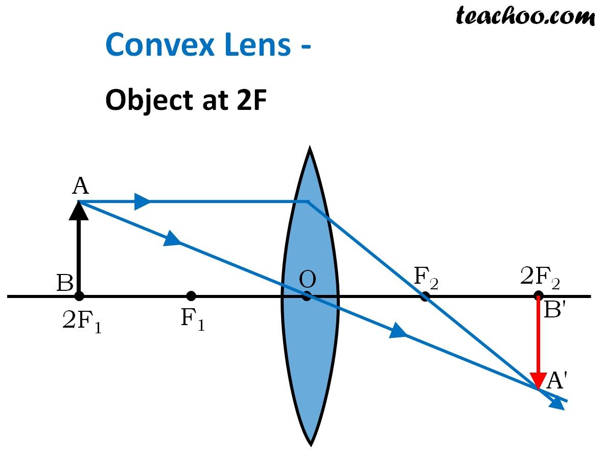 Convex Lens Object at 2F - Teachoo.jpg