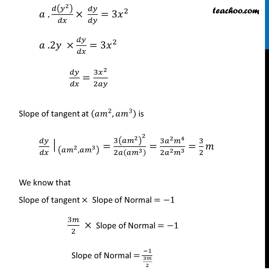 Ex 6.3,20 - Chapter 6 Class 12 Application of Derivatives - Part 2