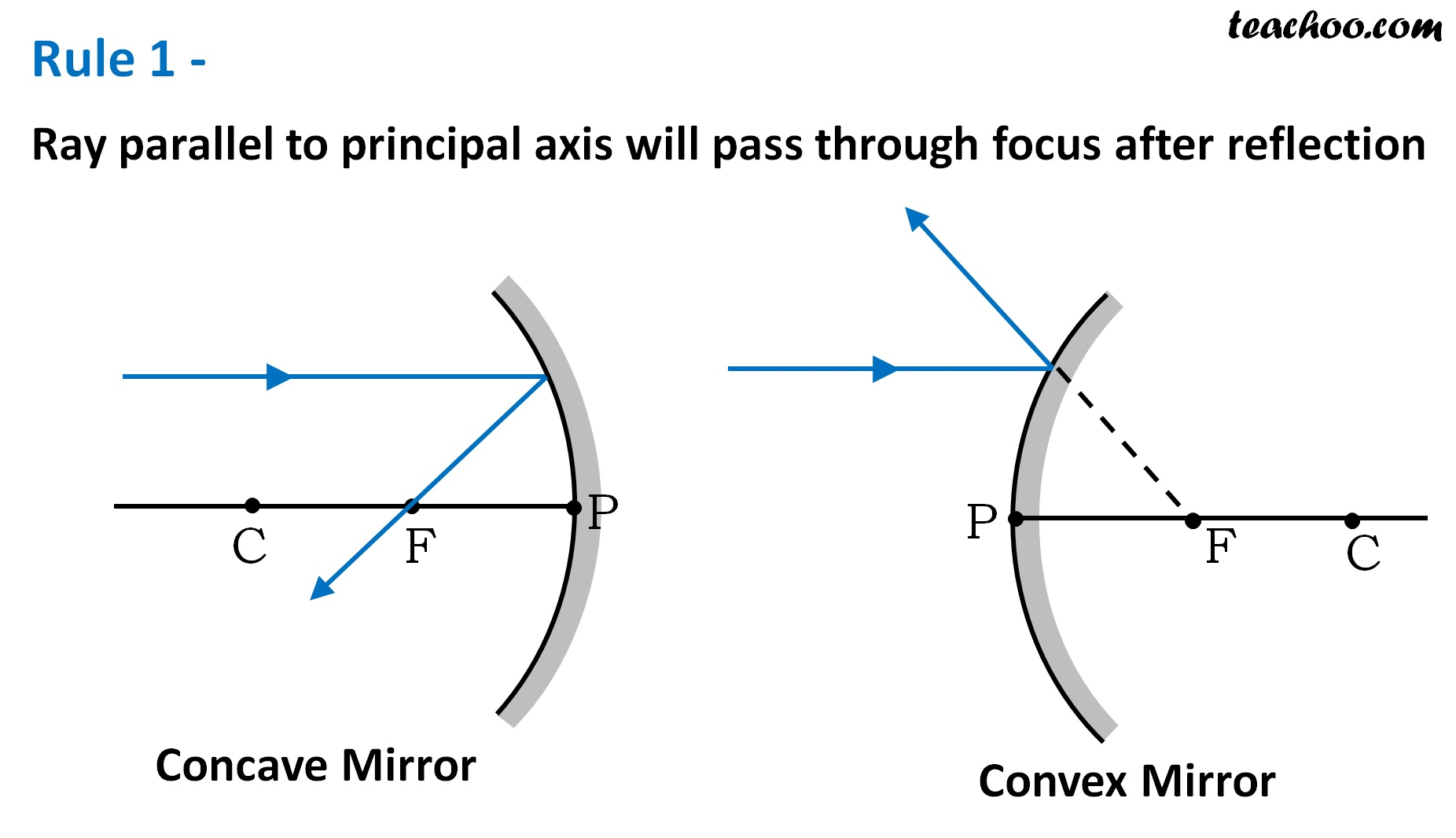 Rule 1 - Ray parallel to principal axis will pass through focus - Teachoo.jpg