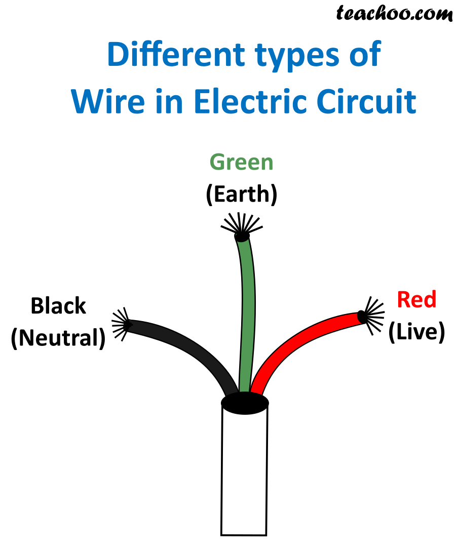 Different types of Wire in Domestic Electric Circuit - Teachoo.png