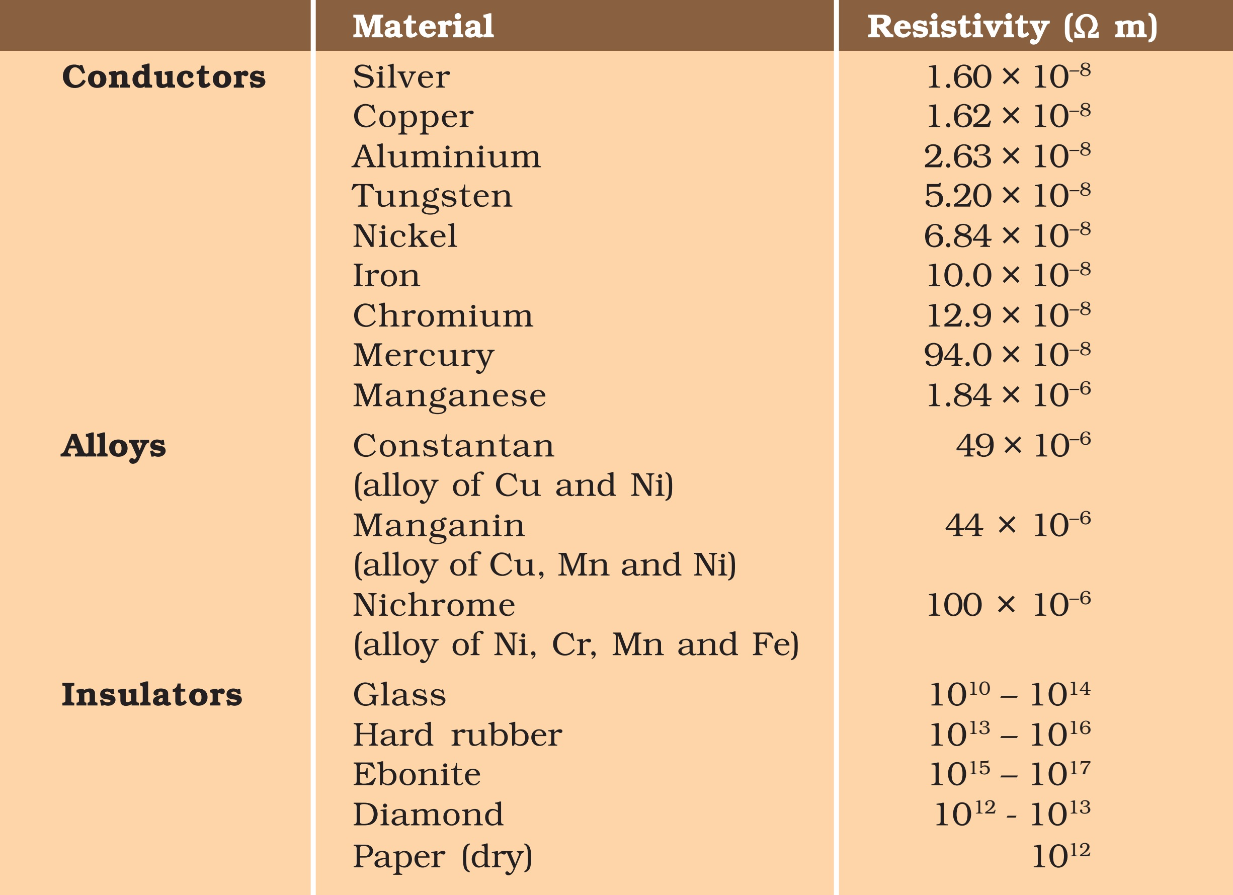 Resistivity of Different Materials - Teachoo.jpg