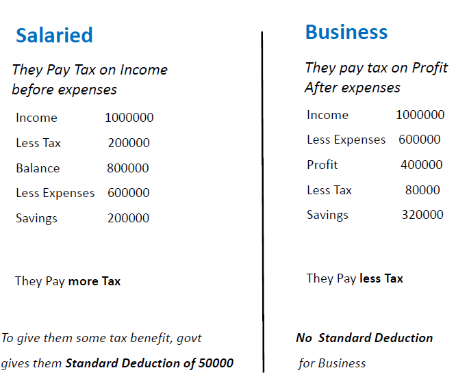 Who Pays More Tax-Salaried or Business.png