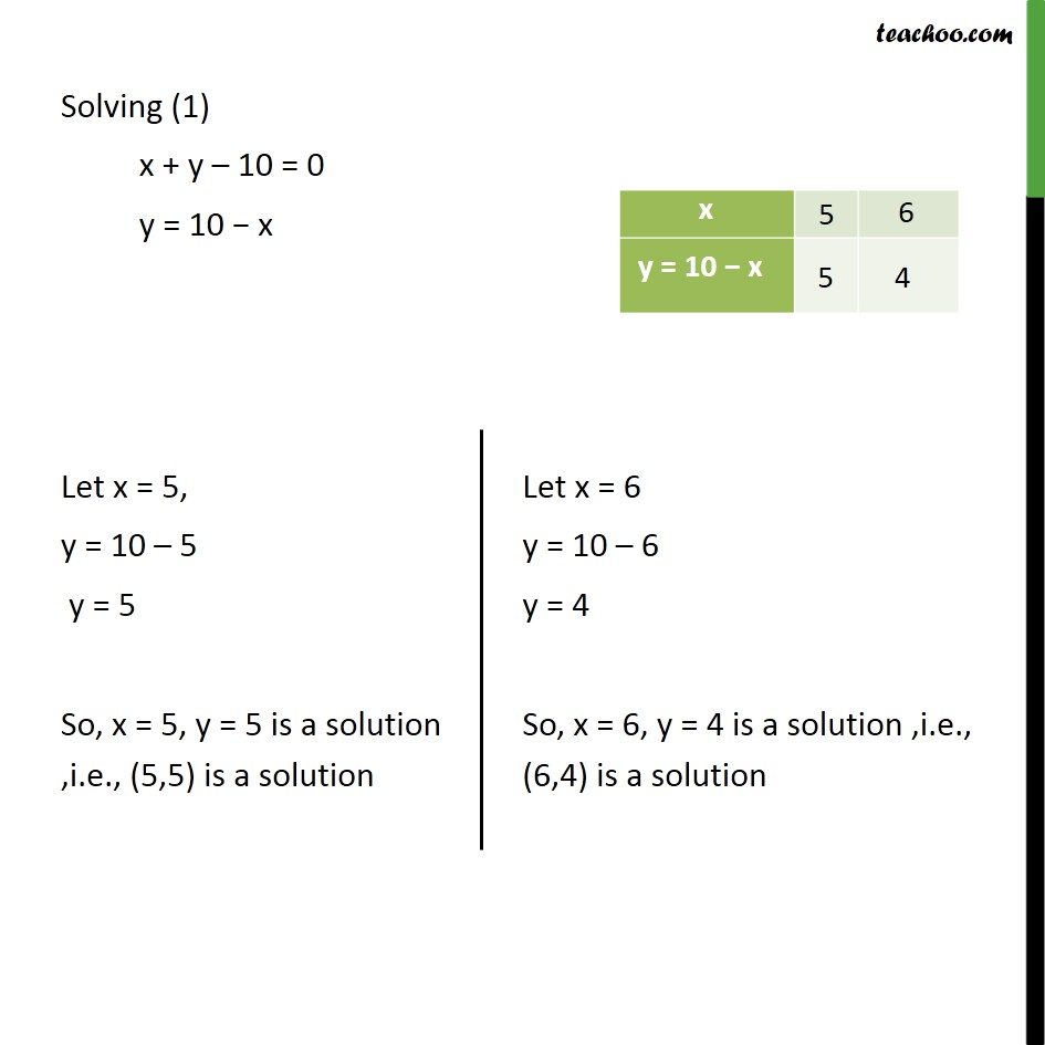 Ex 3 2, 1 Class 10 Maths - Form pair of linear equations and