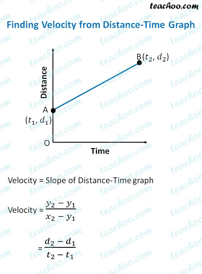 finding-velocity-form.jpg