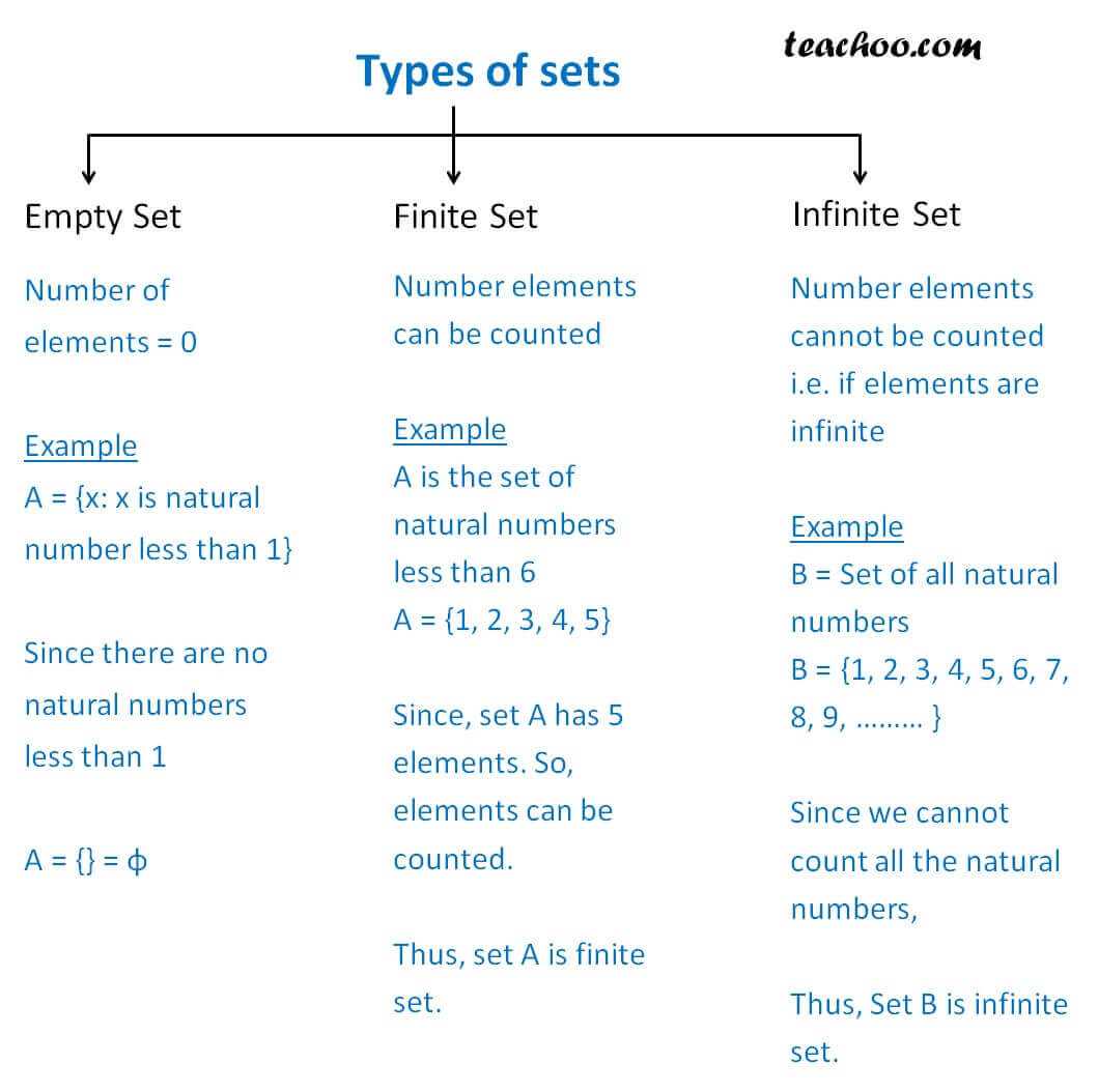 Types of sets - Empty Finite Infinite.jpg