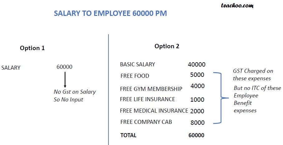 No ITC on Employee expense.jpg