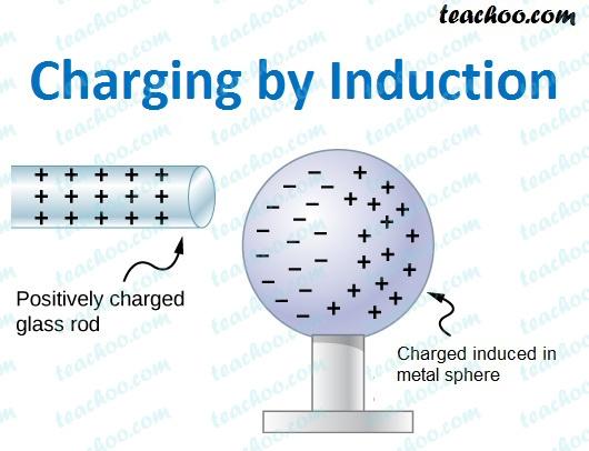 charging-by-induction---teachoo.jpg