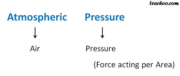 Atmoshperic Pressure - Teachoo.jpg