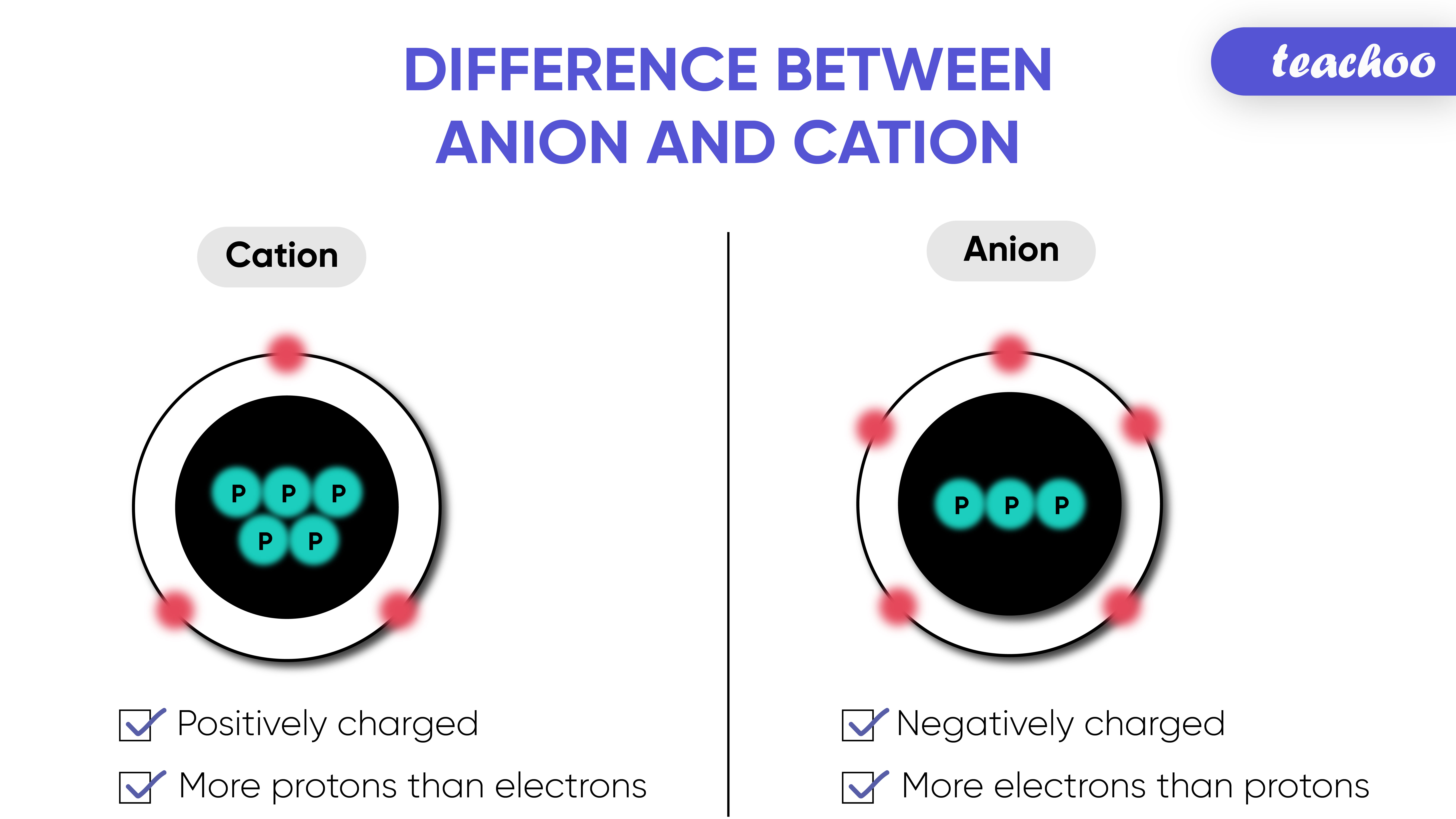 Difference between Anion and Cation-Teachoo-01.jpg