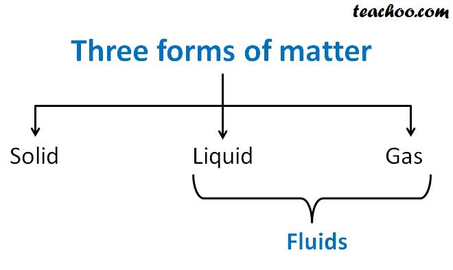 Three forms of matter.jpg