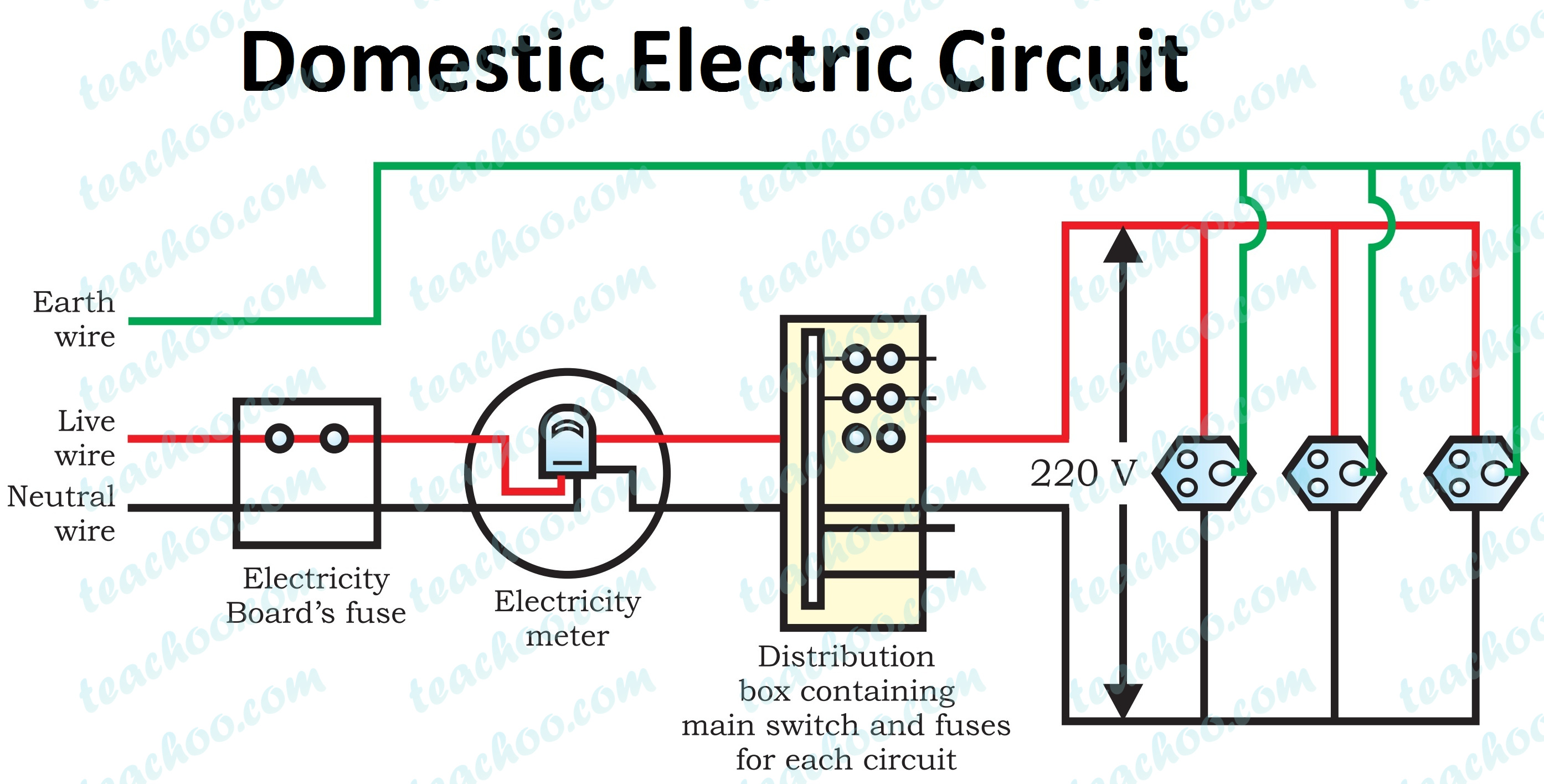 Domestic Electric Circuit   Diagram, Wires, Fuse   Class 40 Physics