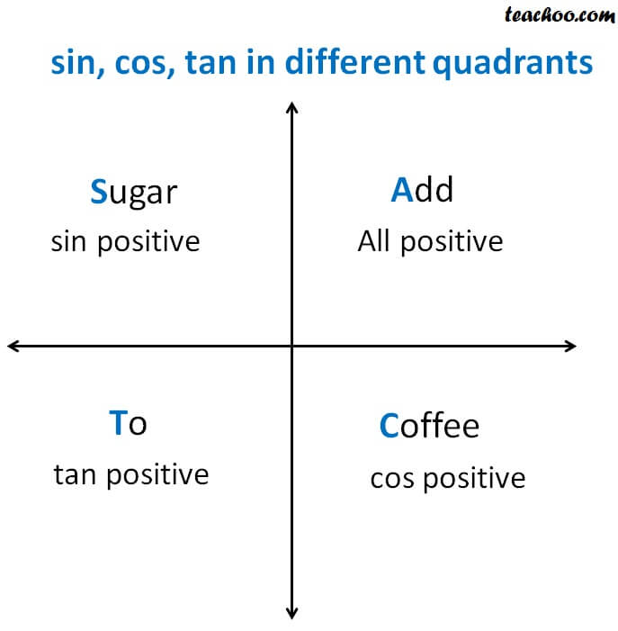 sin cos  tan in different quadrants.jpg